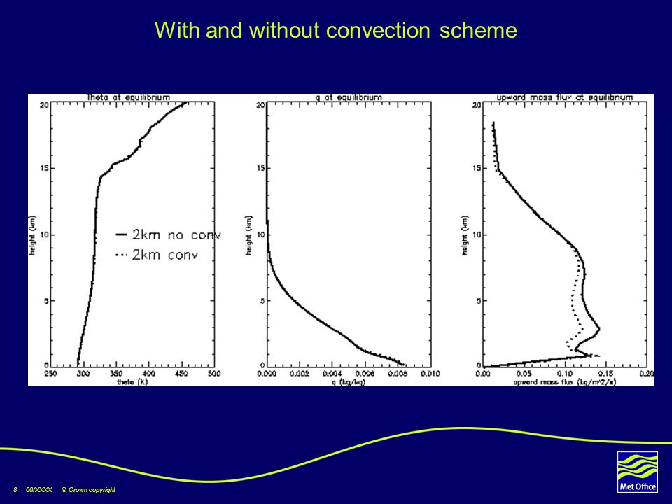8 00/XXXX © Crown copyright With and without convection scheme