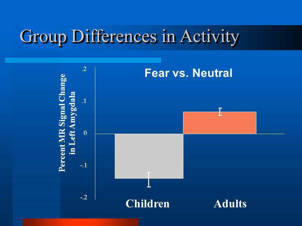Children Adults Fear vs.
