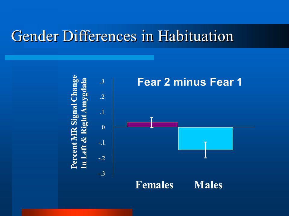 Percent MR Signal Change In Left & Right Amygdala Fear 2 minus Fear 1.3.2.1 0 -.1 -.2 -.3 Females Males Gender Differences in Habituation