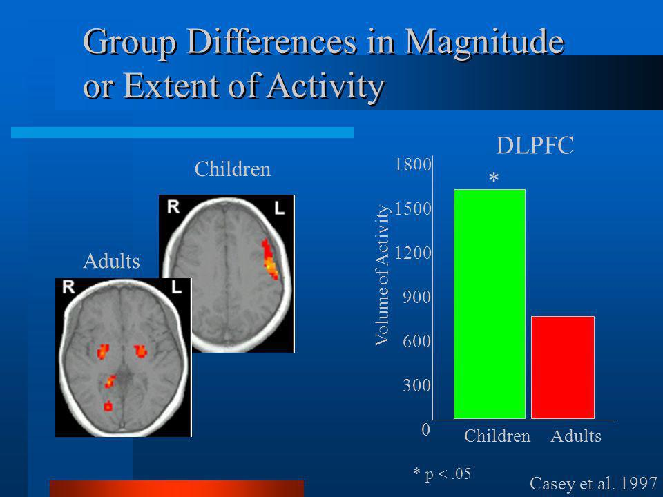 Children Adults 1800 1500 1200 900 600 300 0 Volume of Activity * * p <.05 Casey et al.