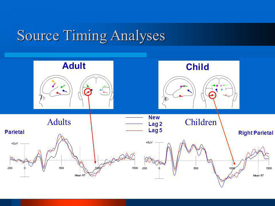 New Lag 2 Lag 5 Adults Children Parietal Right Parietal Adult Child Source Timing Analyses
