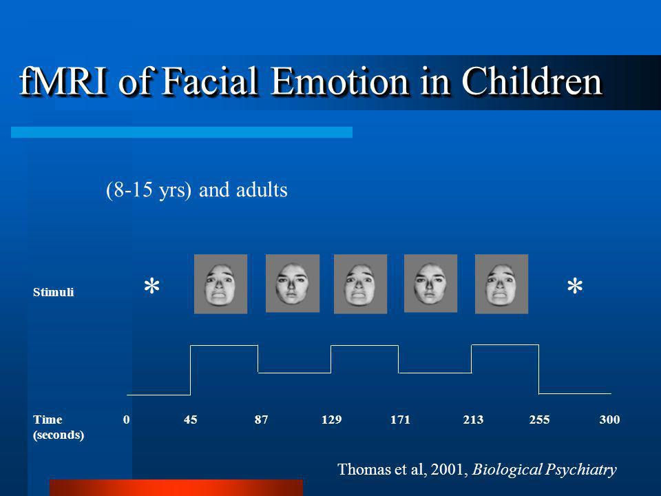 0 45 87 129 171 213 255 300 ** Time (seconds) Stimuli Thomas et al, 2001, Biological Psychiatry fMRI of Facial Emotion in Children (8-15 yrs) and adults