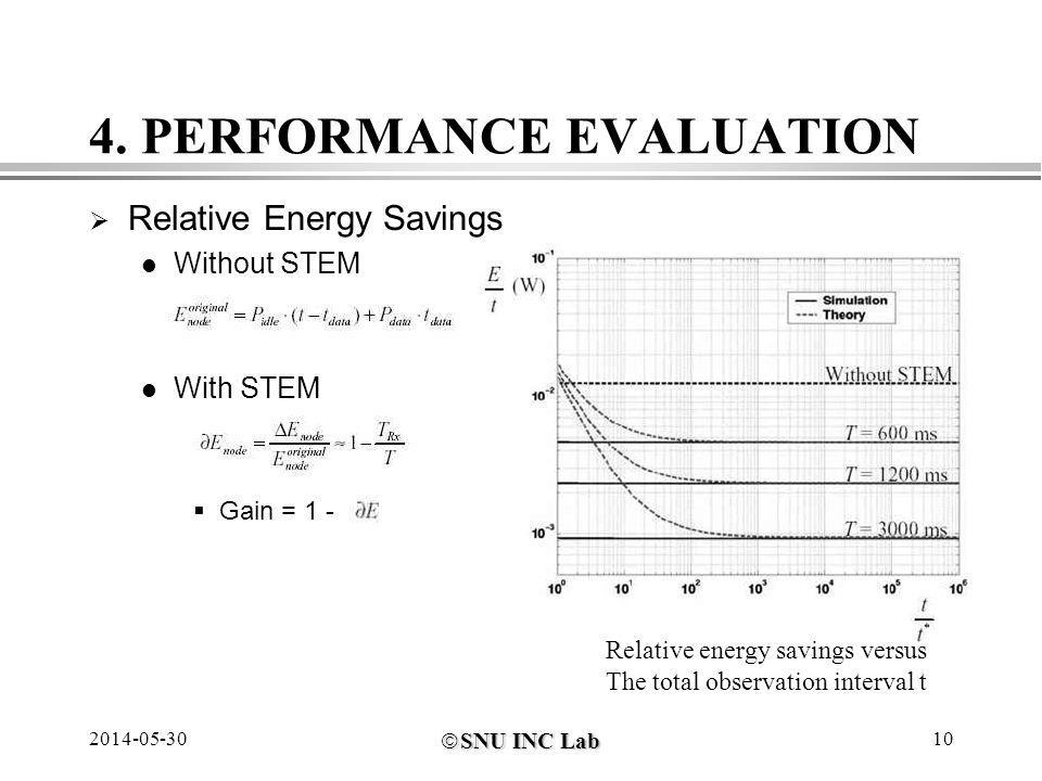 SNU INC Lab SNU INC Lab 2014-05-3010 4. PERFORMANCE EVALUATION Relative Energy Savings Without STEM With STEM Gain = 1 - Relative energy savings versu
