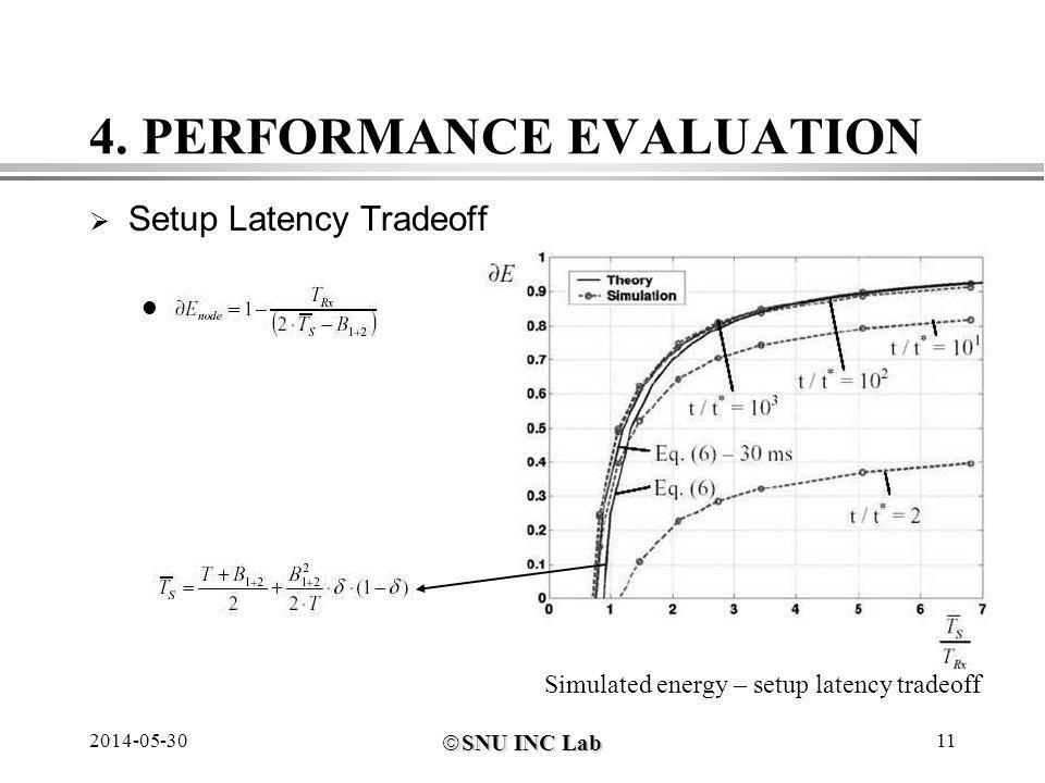 SNU INC Lab SNU INC Lab 2014-05-3011 4. PERFORMANCE EVALUATION Setup Latency Tradeoff. Simulated energy – setup latency tradeoff