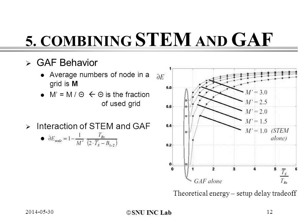 SNU INC Lab SNU INC Lab 2014-05-3012 5. COMBINING STEM AND GAF GAF Behavior Average numbers of node in a grid is M M = M / Θ Θ is the fraction of used