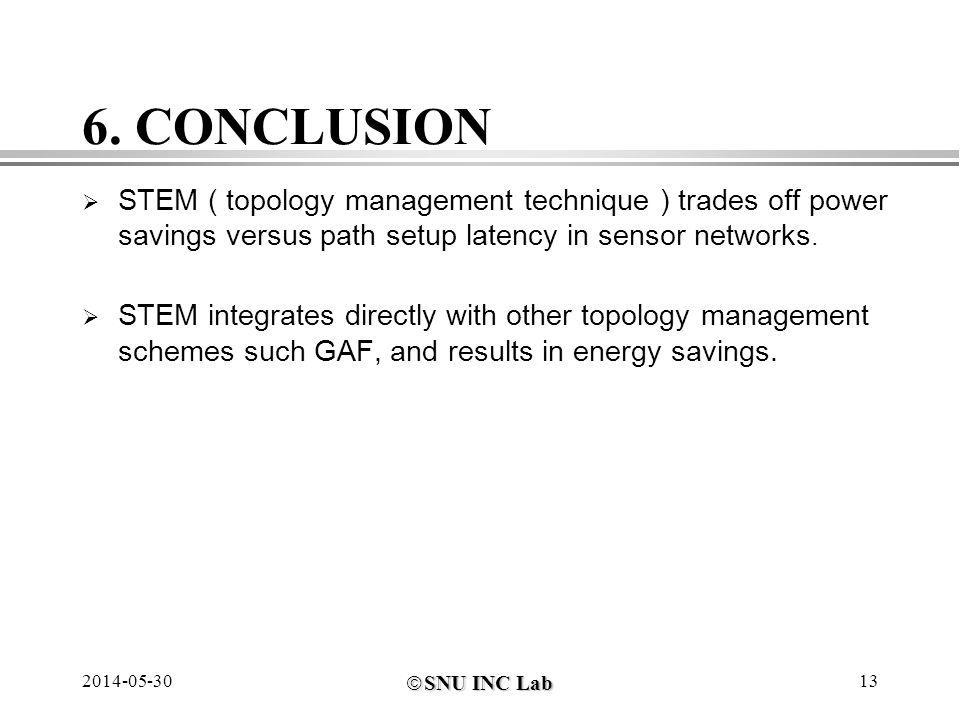SNU INC Lab SNU INC Lab 2014-05-3013 6. CONCLUSION STEM ( topology management technique ) trades off power savings versus path setup latency in sensor