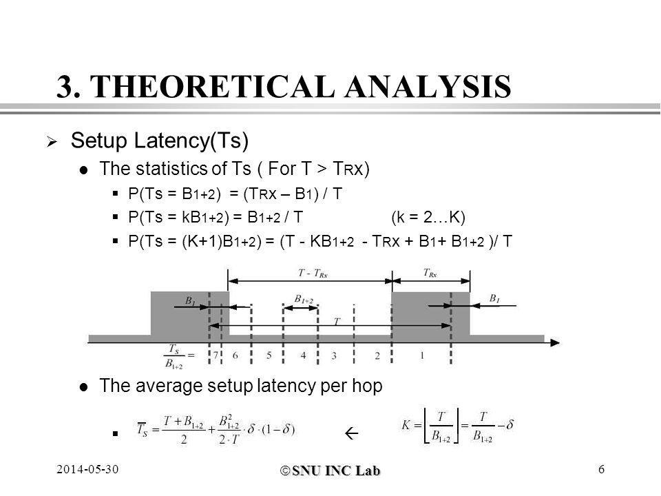 SNU INC Lab SNU INC Lab 2014-05-306 3. THEORETICAL ANALYSIS Setup Latency(Ts) The statistics of Ts ( For T > T R x) P(Ts = B 1+2 ) = (T R x – B 1 ) /
