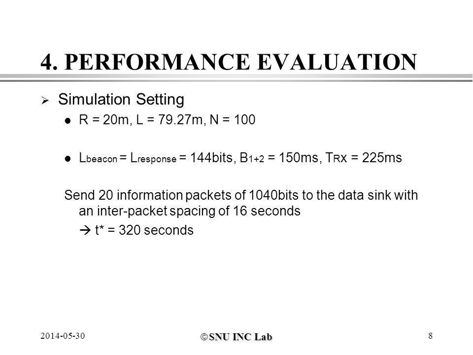 SNU INC Lab SNU INC Lab 2014-05-308 4. PERFORMANCE EVALUATION Simulation Setting R = 20m, L = 79.27m, N = 100 L beacon = L response = 144bits, B 1+2 =
