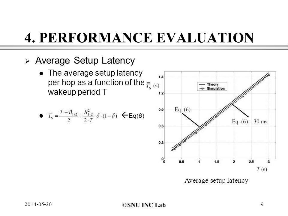 SNU INC Lab SNU INC Lab 2014-05-309 4.