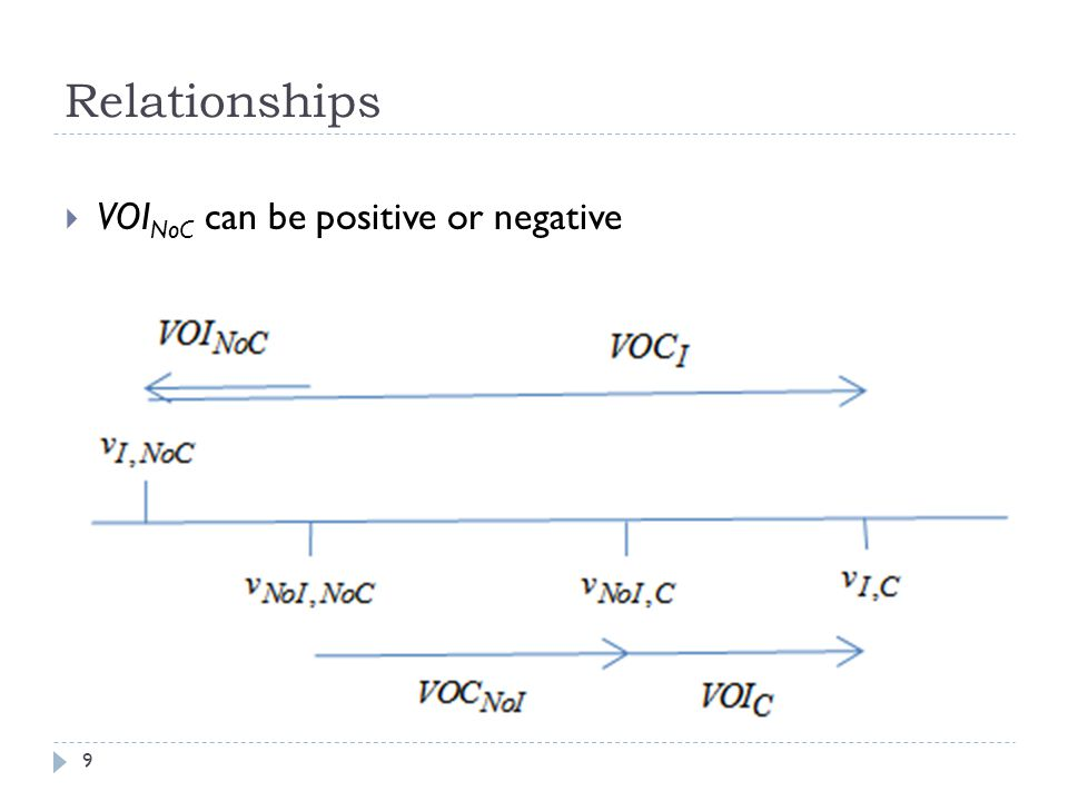 Relationships 9 VOI NoC can be positive or negative
