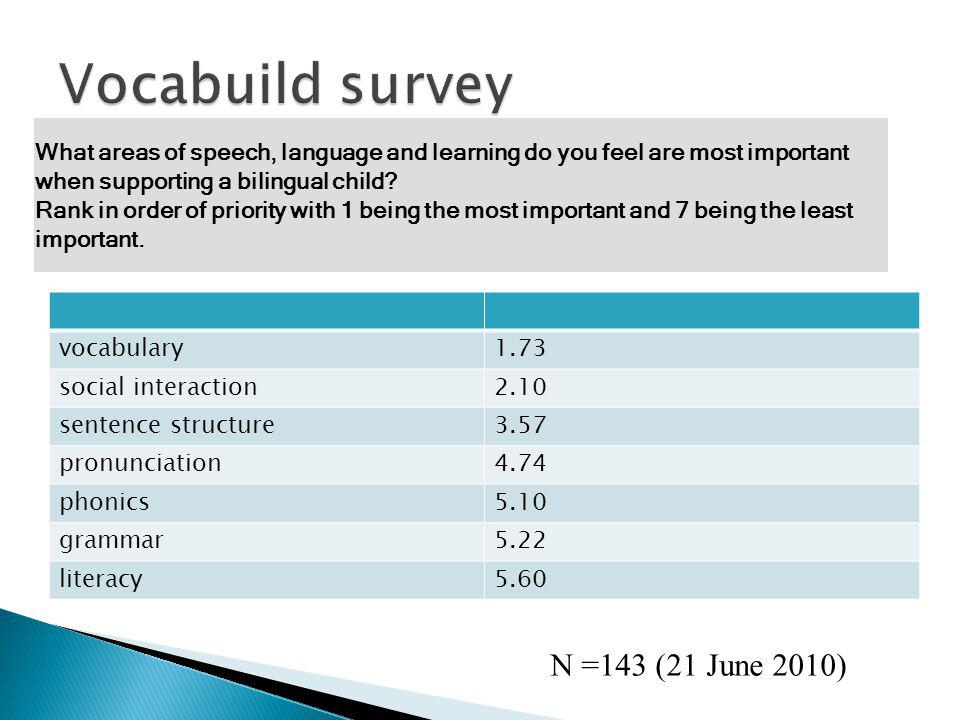 vocabulary1.73 social interaction2.10 sentence structure3.57 pronunciation4.74 phonics5.10 grammar5.22 literacy5.60 What areas of speech, language and learning do you feel are most important when supporting a bilingual child.