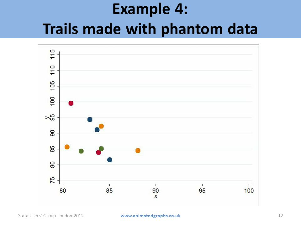 Example 4: Trails made with phantom data Stata Users Group London 201212www.animatedgraphs.co.uk