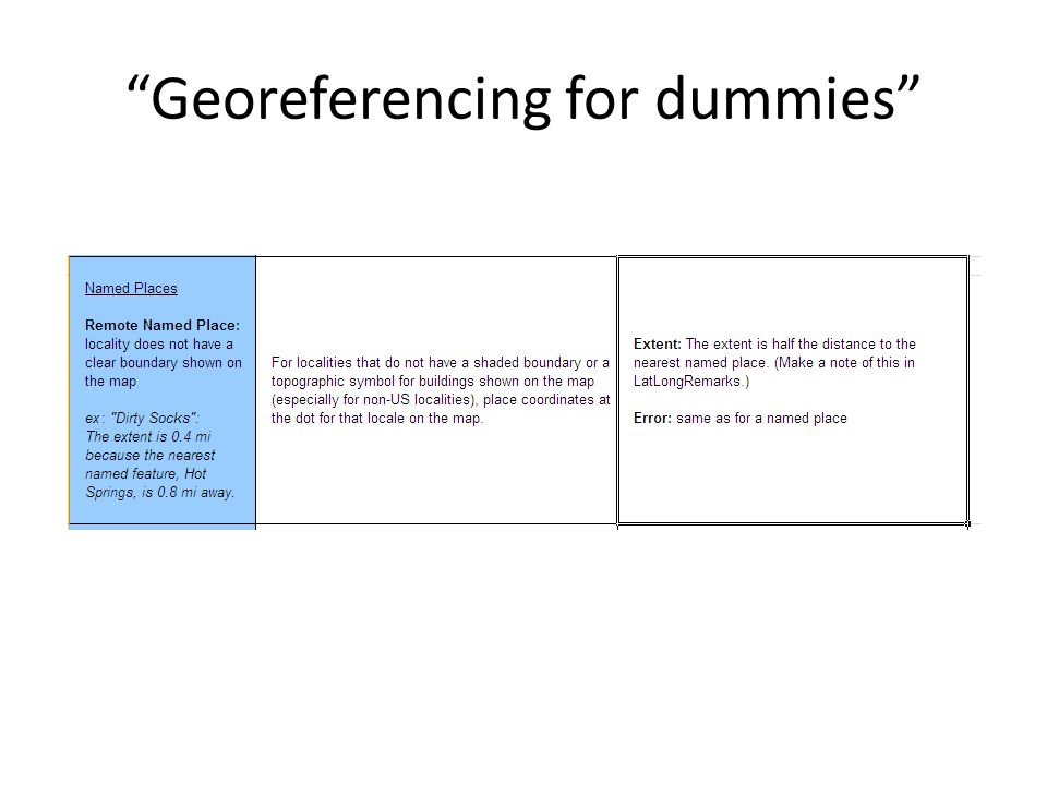 Georeferencing for dummies