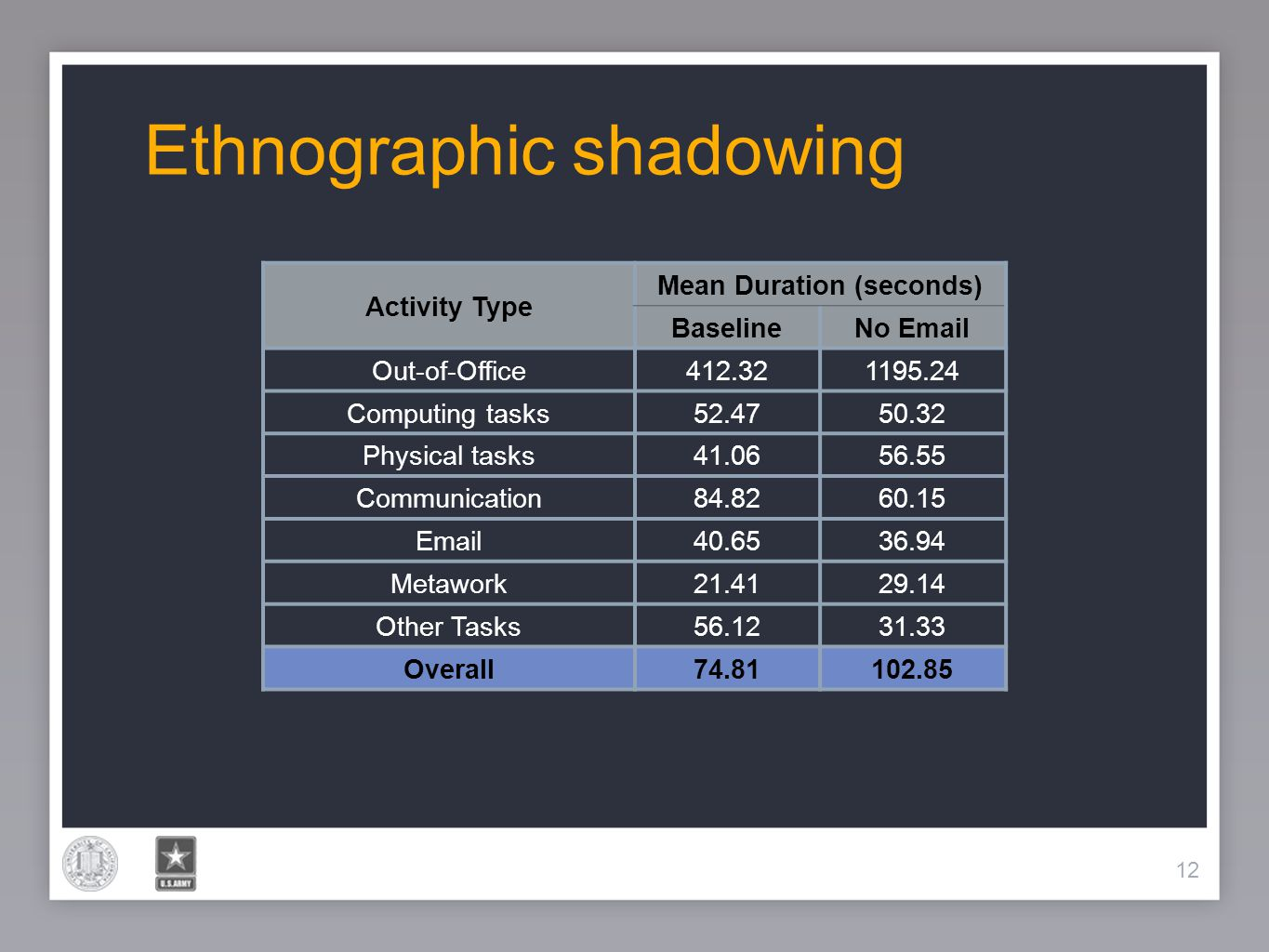 12 Ethnographic shadowing 12 Activity Type Mean Duration (seconds) BaselineNo Email Out-of-Office412.321195.24 Computing tasks52.4750.32 Physical task