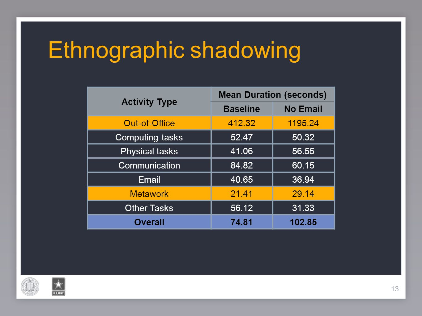 13 Ethnographic shadowing 13 Activity Type Mean Duration (seconds) BaselineNo Email Out-of-Office412.321195.24 Computing tasks52.4750.32 Physical task