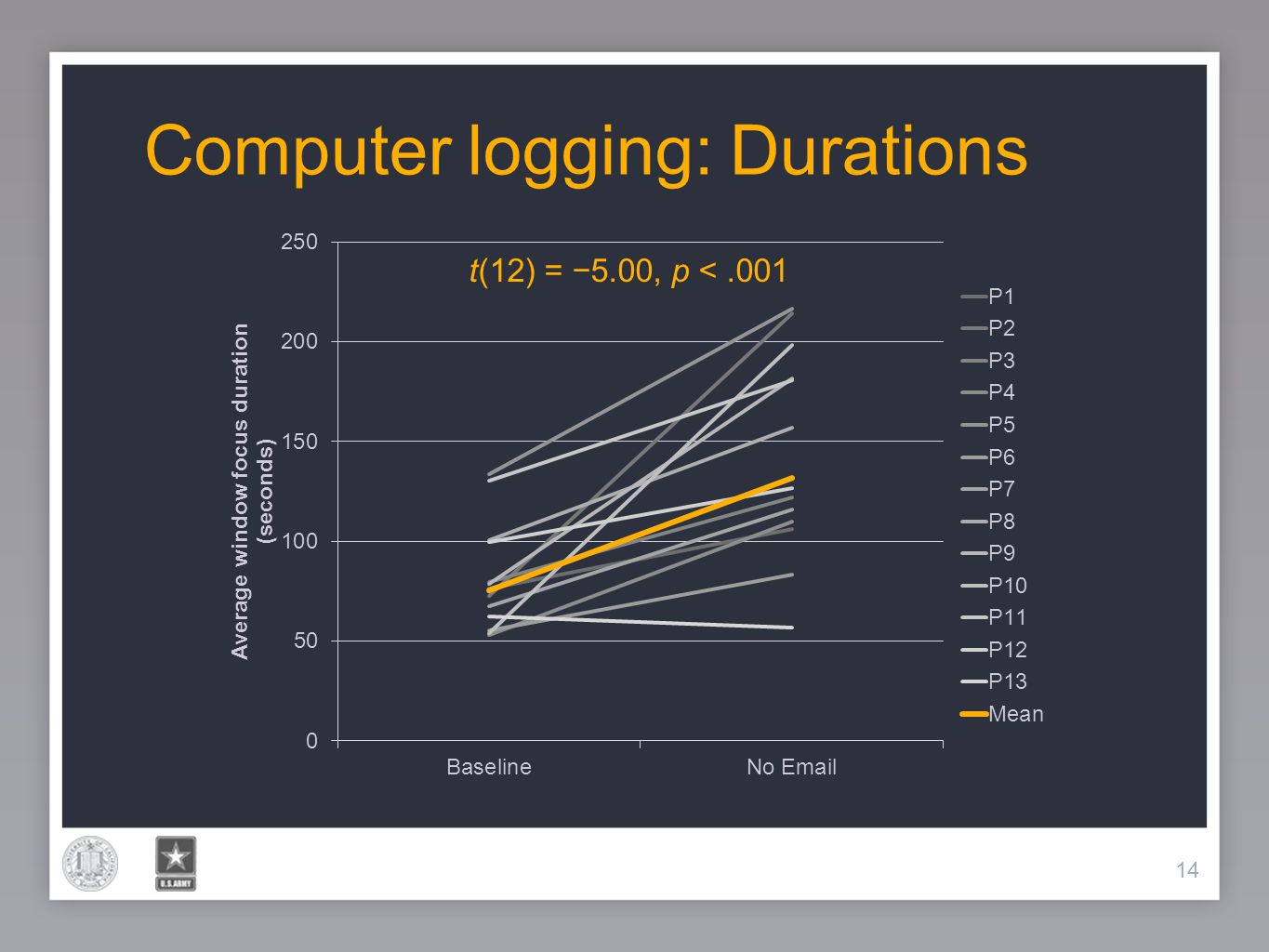 14 Computer logging: Durations 14 t(12) = 5.00, p <.001