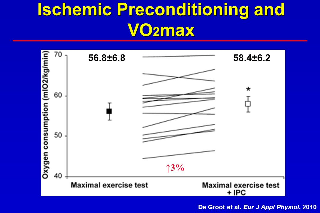 Ischemic Preconditioning and VO 2 max De Groot et al. Eur J Appl Physiol. 2010 56.8±6.858.4±6.2 3%