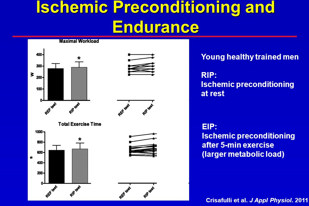 Ischemic Preconditioning and Endurance Crisafulli et al. J Appl Physiol. 2011 Young healthy trained men RIP: Ischemic preconditioning at rest EIP: Isc
