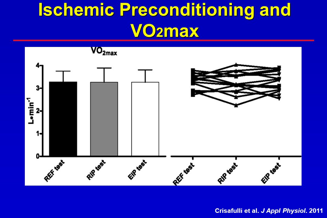 Ischemic Preconditioning and VO 2 max Crisafulli et al. J Appl Physiol. 2011