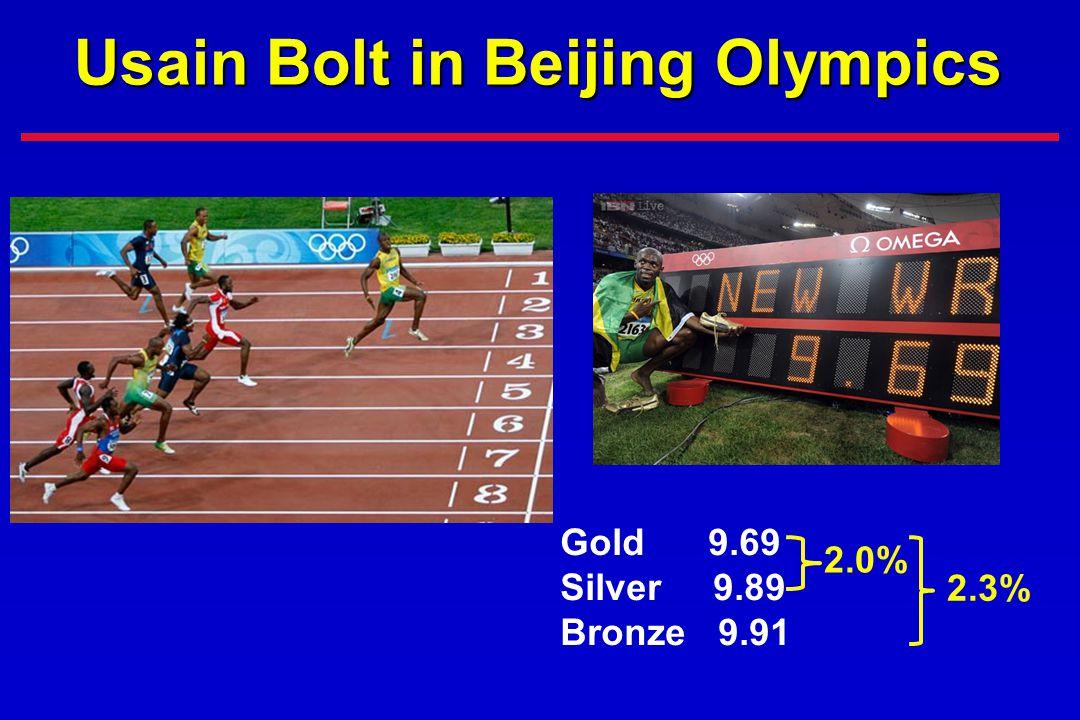 Usain Bolt in Beijing Olympics Gold 9.69 Silver 9.89 Bronze 9.91 2.0% 2.3%