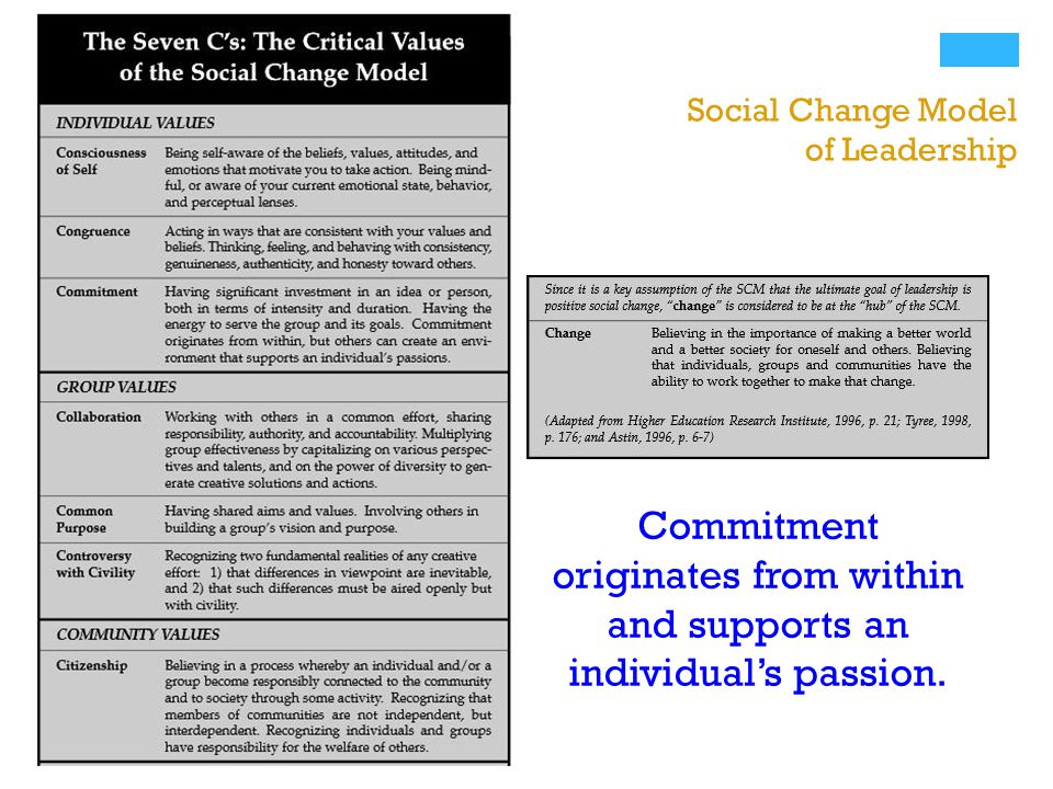 + Social Change Model of Leadership Commitment originates from within and supports an individuals passion.