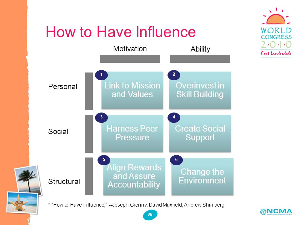 How to Have Influence 26 Link to Mission and Values Overinvest in Skill Building Harness Peer Pressure Create Social Support Align Rewards and Assure