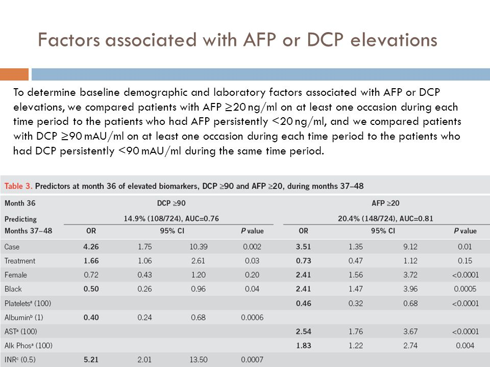 Factors associated with AFP or DCP elevations To determine baseline demographic and laboratory factors associated with AFP or DCP elevations, we compa