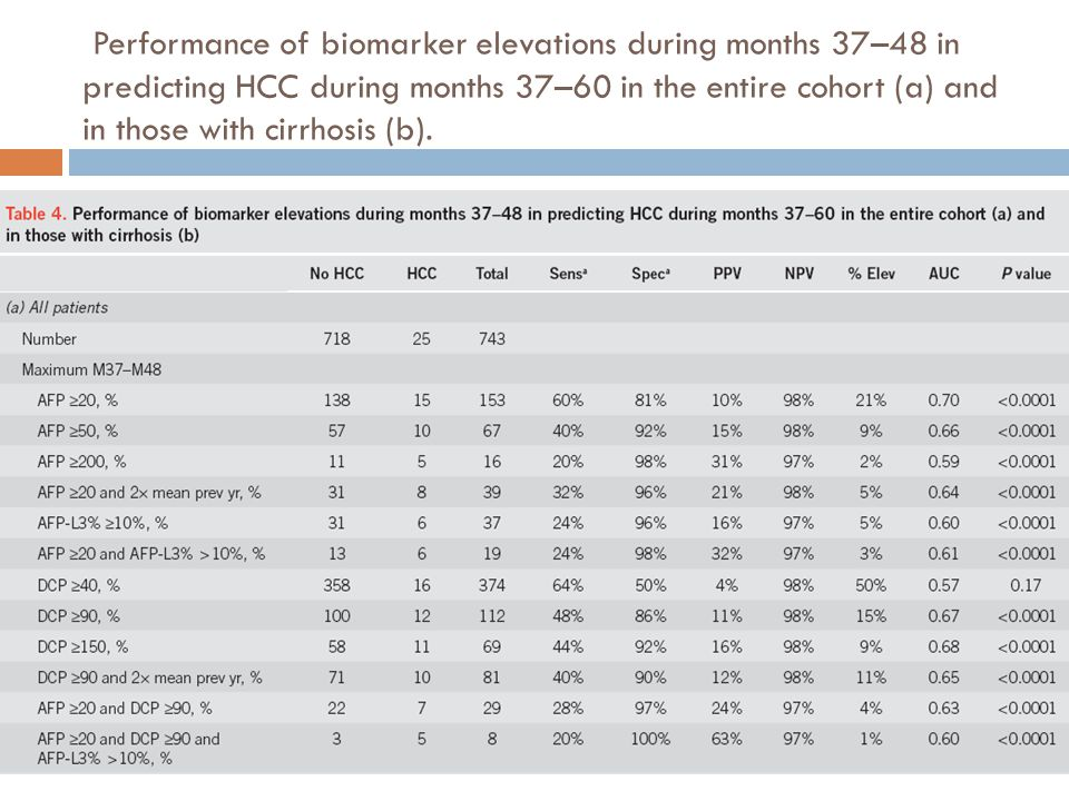 Performance of biomarker elevations during months 37–48 in predicting HCC during months 37–60 in the entire cohort (a) and in those with cirrhosis (b).