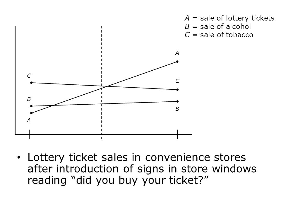 Lottery ticket sales in convenience stores after introduction of signs in store windows reading did you buy your ticket? A = sale of lottery tickets B
