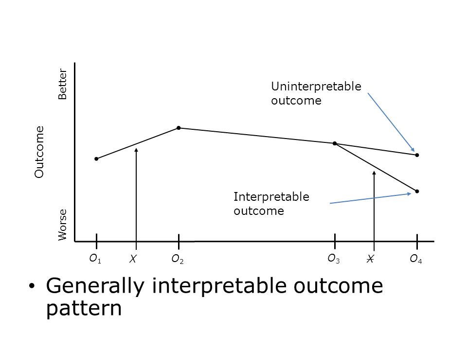 Generally interpretable outcome pattern O1O1 Outcome Worse Better O2O2 O3O3 O4O4 X X Uninterpretable outcome Interpretable outcome