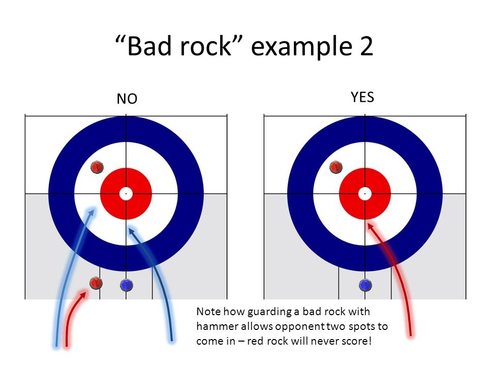 Bad rock example 2 NO YES Note how guarding a bad rock with hammer allows opponent two spots to come in – red rock will never score!