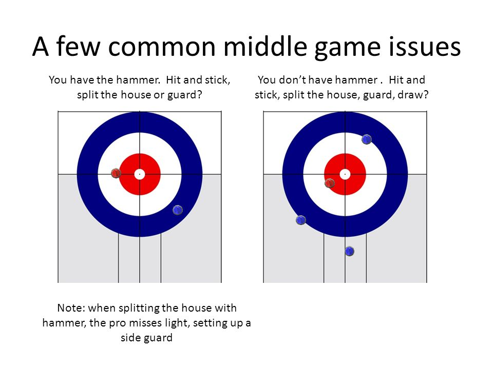 A few common middle game issues You have the hammer.