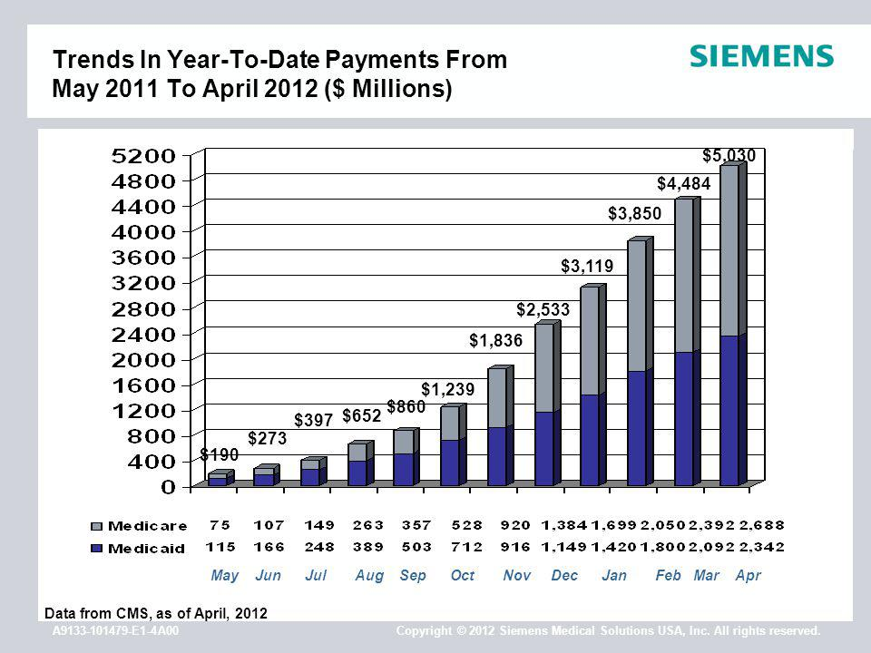A9133-101479-E1-4A00 Copyright © 2012 Siemens Medical Solutions USA, Inc. All rights reserved. Trends In Year-To-Date Payments From May 2011 To April