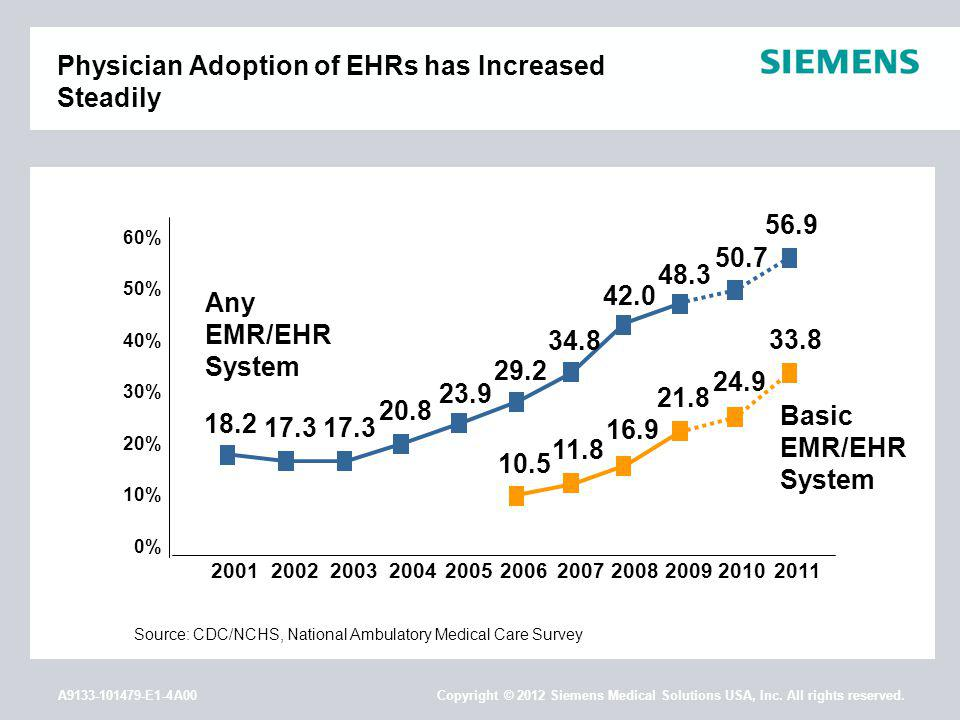 A9133-101479-E1-4A00 Copyright © 2012 Siemens Medical Solutions USA, Inc. All rights reserved. Physician Adoption of EHRs has Increased Steadily 20012