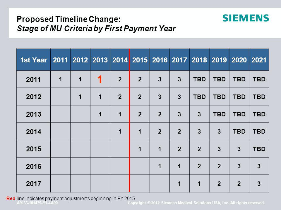 A9133-101479-E1-4A00 Copyright © 2012 Siemens Medical Solutions USA, Inc. All rights reserved. Proposed Timeline Change: Stage of MU Criteria by First