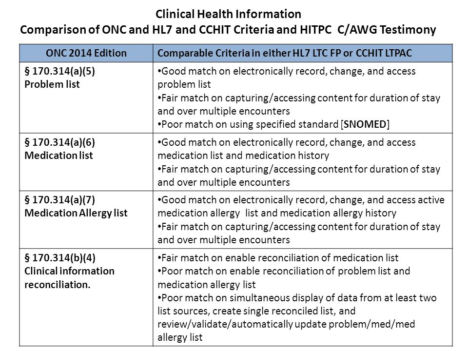 Clinical Health Information Comparison of ONC and HL7 and CCHIT Criteria and HITPC C/AWG Testimony ONC 2014 Edition Comparable Criteria in either HL7