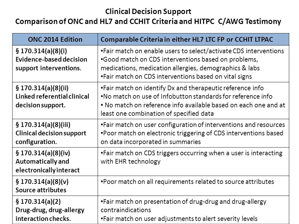 Clinical Decision Support Comparison of ONC and HL7 and CCHIT Criteria and HITPC C/AWG Testimony ONC 2014 Edition Comparable Criteria in either HL7 LT