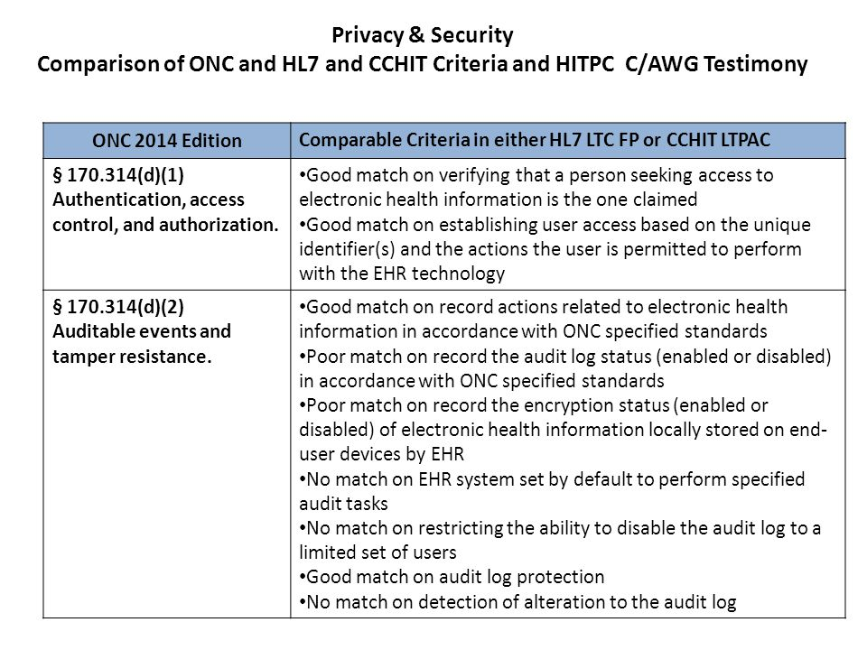 Clinical Quality Measures Comparison of ONC and HL7 and CCHIT Criteria and HITPC C/AWG Testimony ONC 2014 Edition Comparable Criteria in either HL7 LTC FP or CCHIT LTPAC § 170.314(c)(1) Clinical Quality Measures – capture and export.