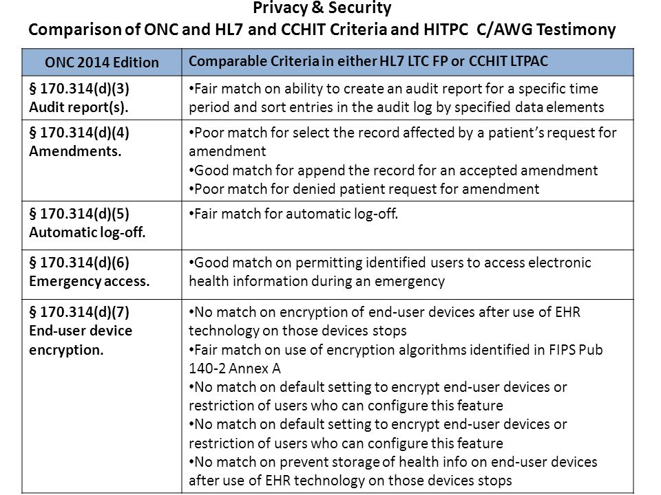 Clinical Quality Measures Comparison of ONC and HL7 and CCHIT Criteria and HITPC C/AWG Testimony Health IT Policy Committee Certification and Adoption Workgroup Testimony December 2, 2013 Clinical Utility and Use in Practice : All LTPAC providers need technology to capture and calculate QMs.