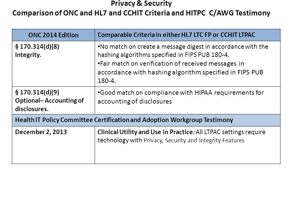 Clinical Health Information Comparison of ONC and HL7 and CCHIT Criteria and HITPC C/AWG Testimony Health IT Policy Committee Certification and Adoption Workgroup Testimony December 2, 2013Clinical Utility and Use in Practice: Technology in all LTPAC settings would be clinically useful for: Patient Demographics, Health Information, Problem Lists, and Physician Order Entry.