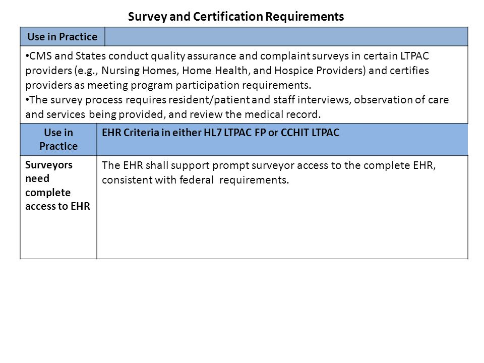 Survey and Certification Requirements Use in Practice CMS and States conduct quality assurance and complaint surveys in certain LTPAC providers (e.g.,