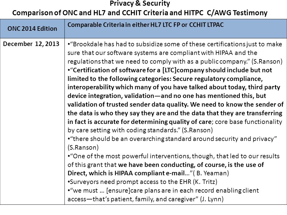 Comparison: ONC, HL7 Functional Profile and CCHIT LTPAC Criteria Summary Care Record at TOC/Referral – Receive, Display, and Incorporate TOC/Referral Summaries – Create and Transmit TOC/Referral Summaries