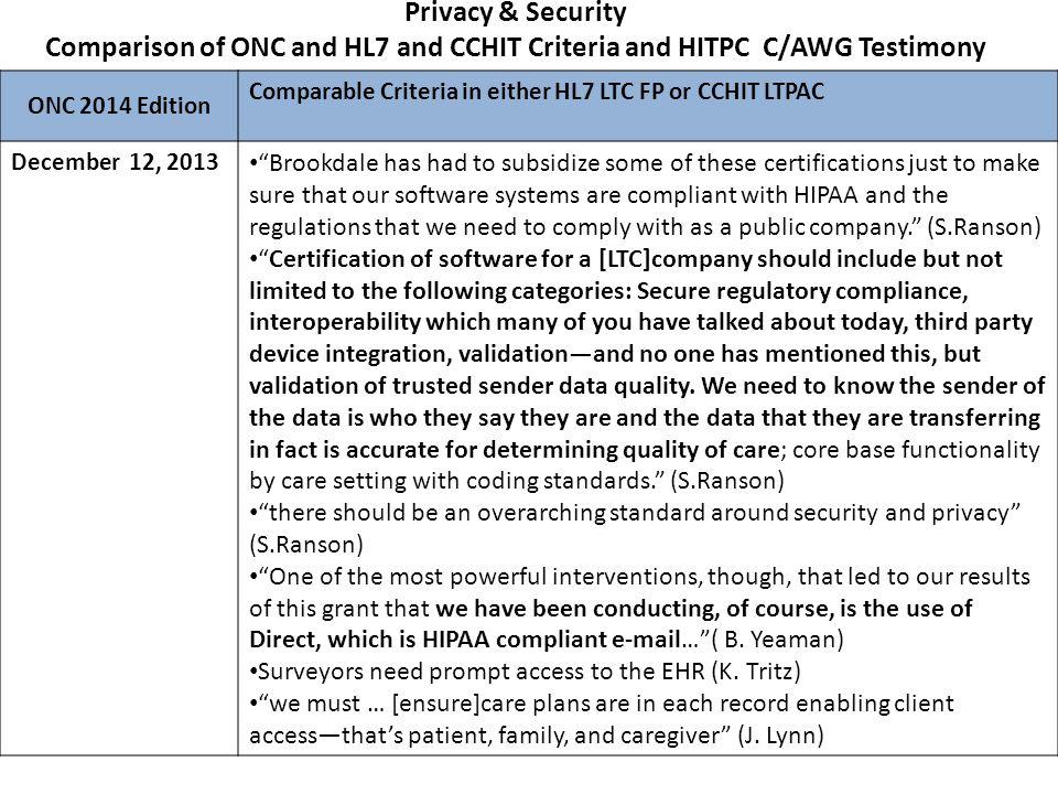 Comparison: ONC, HL7 Functional Profile and CCHIT LTPAC Criteria Public Health – Immunization information – Transmission to immunization registries.