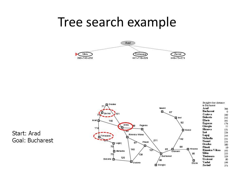Tree search example Start: Arad Goal: Bucharest