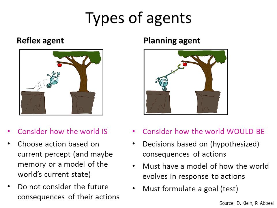 Types of agents Reflex agent Consider how the world IS Choose action based on current percept (and maybe memory or a model of the worlds current state