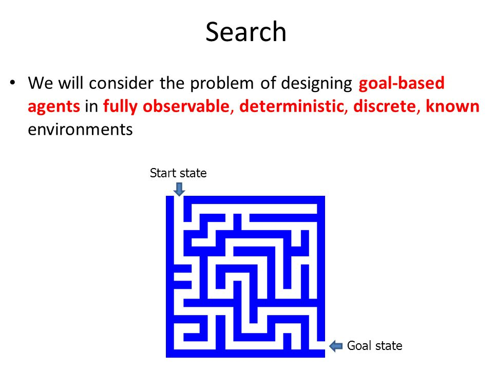 Search We will consider the problem of designing goal-based agents in fully observable, deterministic, discrete, known environments Start state Goal s