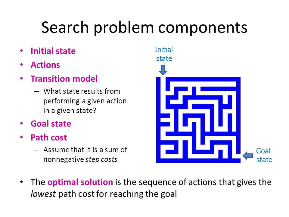 Search problem components Initial state Actions Transition model – What state results from performing a given action in a given state? Goal state Path