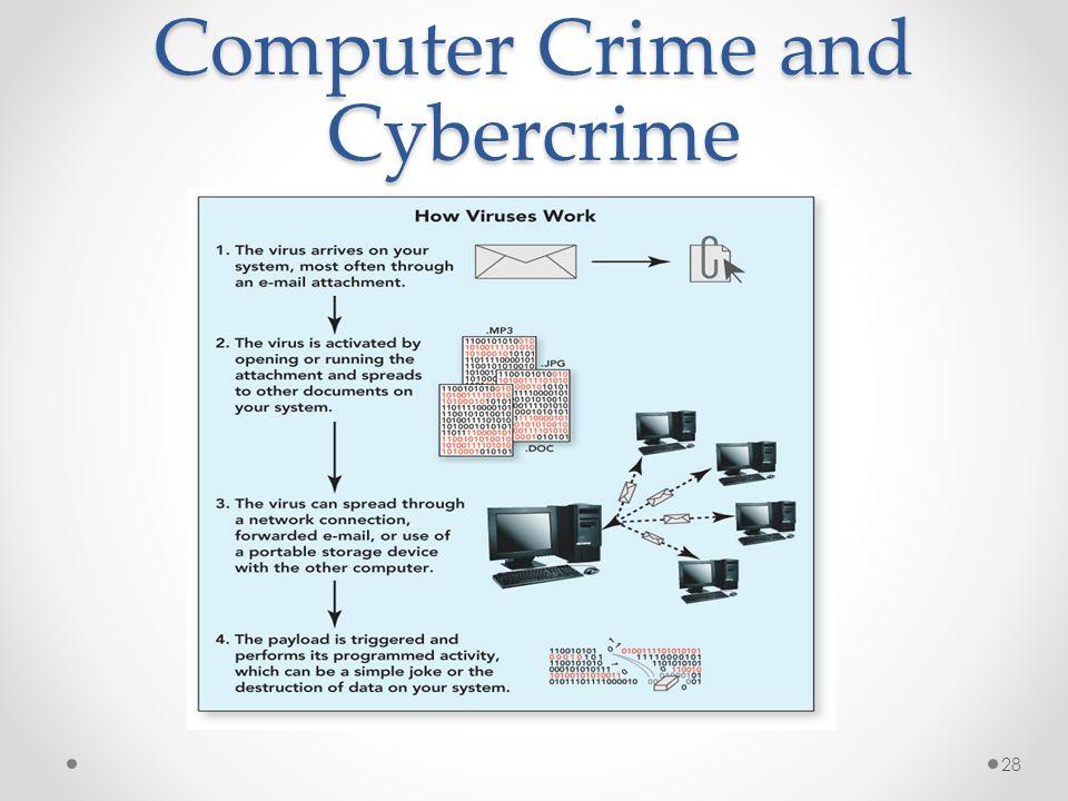 Computer Crime and Cybercrime 28