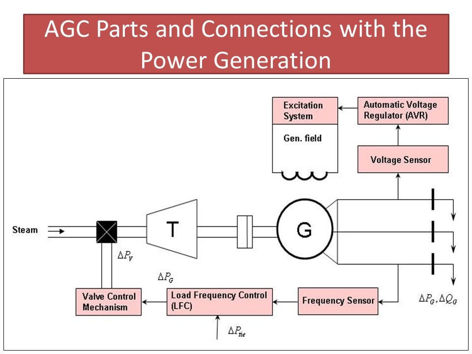 AGC Parts and Connections with the Power Generation