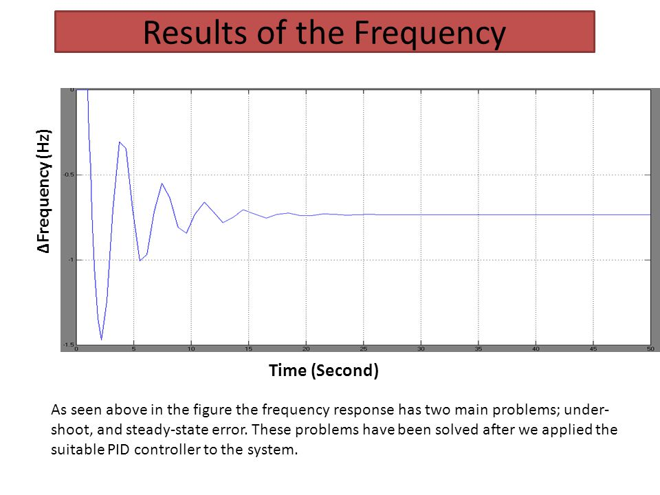 Results of the Frequency Time (Second) Frequency (Hz) As seen above in the figure the frequency response has two main problems; under- shoot, and stea